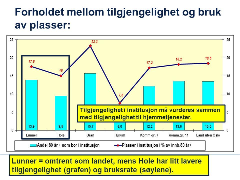 Forholdet mellom tilgjengelighet og bruk av plasser: Lunner = omtrent som landet, mens Hole har litt lavere tilgjengelighet (grafen) og bruksrate (søy