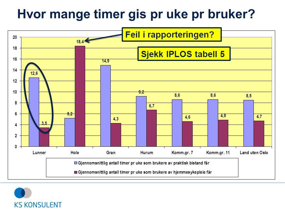 Hvor mange timer gis pr uke pr bruker? Feil i rapporteringen? Sjekk IPLOS tabell 5