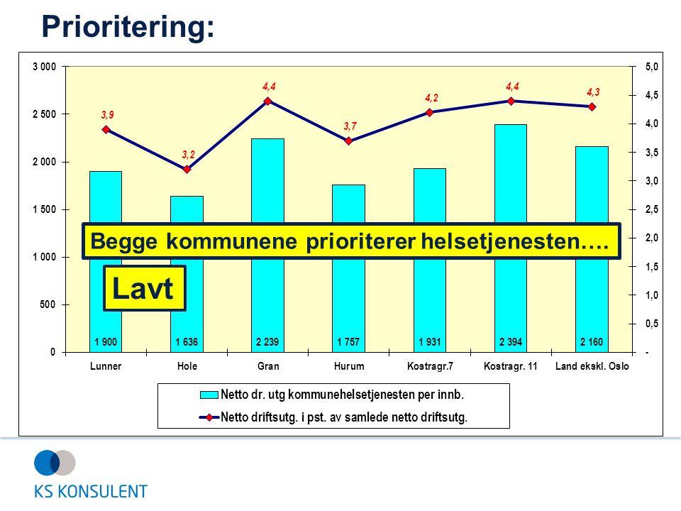 Prioritering: Begge kommunene prioriterer helsetjenesten…. Lavt