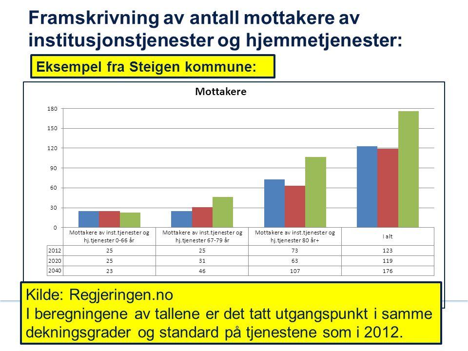 Framskrivning av antall mottakere av institusjonstjenester og hjemmetjenester: Eksempel fra Steigen kommune: Kilde: Regjeringen.no I beregningene av t
