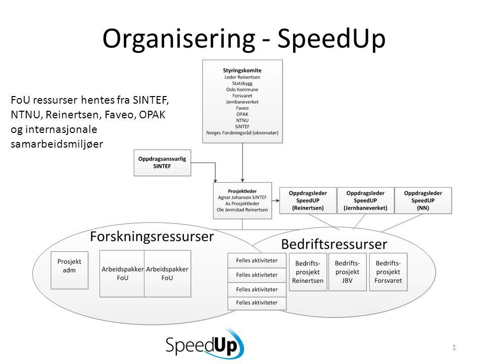 Organisering - SpeedUp 1 FoU ressurser hentes fra SINTEF, NTNU, Reinertsen, Faveo, OPAK og internasjonale samarbeidsmiljøer