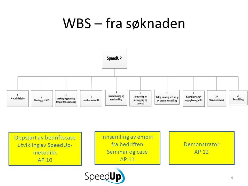 WBS – fra søknaden 6 Oppstart av bedriftscase utvikling av SpeedUp- metodikk AP 10 Innsamling av empiri fra bedriften Seminar og case AP 11 Demonstrator AP 12
