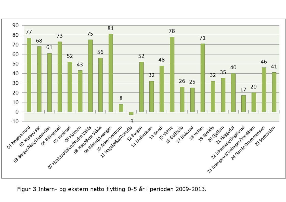 Figur 3 Intern- og ekstern netto flytting 0-5 år i perioden 2009-2013.