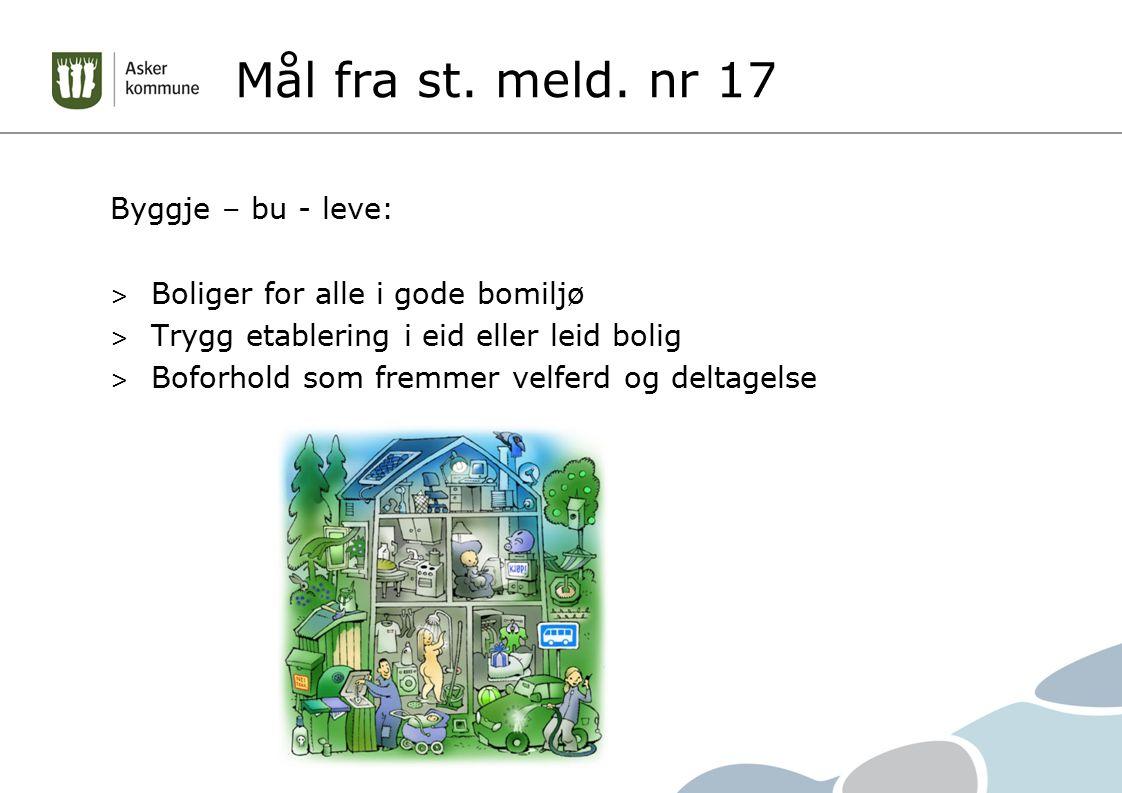 Mål fra st. meld. nr 17 Byggje – bu - leve: > Boliger for alle i gode bomiljø > Trygg etablering i eid eller leid bolig > Boforhold som fremmer velfer