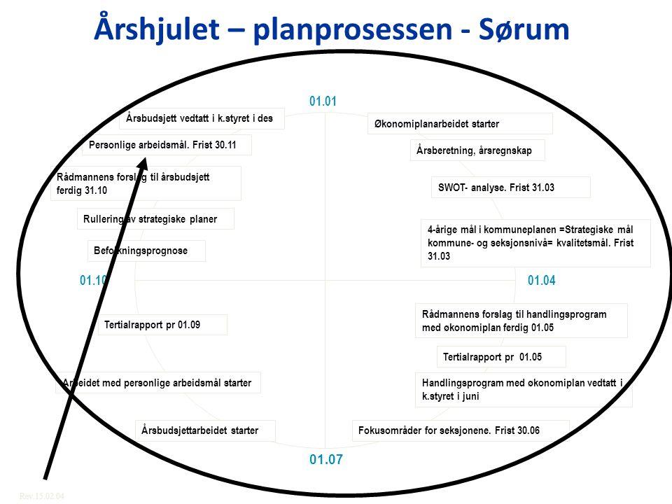 Årshjulet – planprosessen - Sørum 01.01 01.07 01.1001.04 Økonomiplanarbeidet starter SWOT- analyse. Frist 31.03 Årsberetning, årsregnskap 4-årige mål