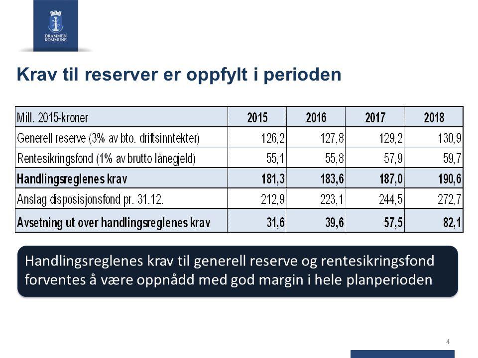 Krav til reserver er oppfylt i perioden 4 Handlingsreglenes krav til generell reserve og rentesikringsfond forventes å være oppnådd med god margin i hele planperioden