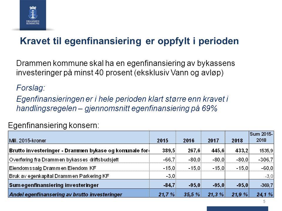 Kravet til egenfinansiering er oppfylt i perioden Drammen kommune skal ha en egenfinansiering av bykassens investeringer på minst 40 prosent (eksklusiv Vann og avløp) Forslag: Egenfinansieringen er i hele perioden klart større enn kravet i handlingsregelen – gjennomsnitt egenfinansiering på 69% Egenfinansiering konsern: 5