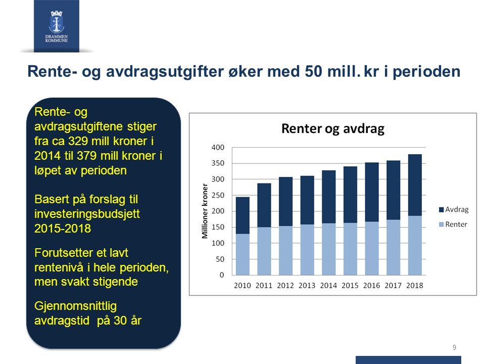 Rente- og avdragsutgifter øker med 50 mill.