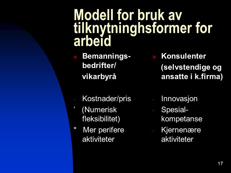 17 Modell for bruk av tilknytninghsformer for arbeid Bemannings- bedrifter/ vikarbyrå Kostnader/pris ' (Numerisk fleksibilitet) * Mer perifere aktivit