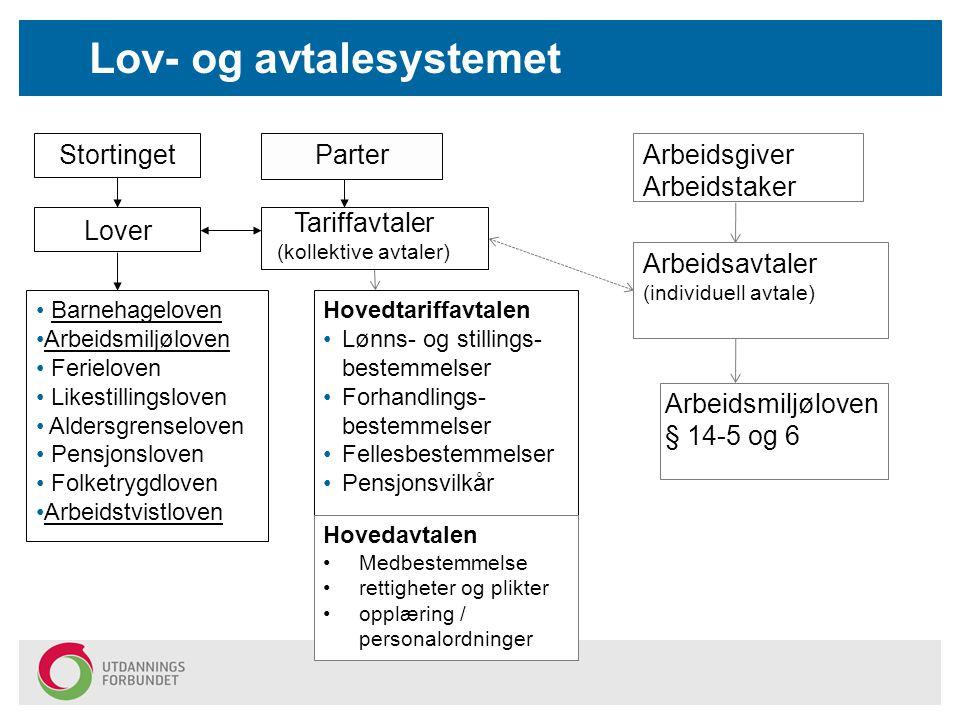 Lov- og avtalesystemet Tariffavtaler (kollektive avtaler) Hovedtariffavtalen Lønns- og stillings- bestemmelser Forhandlings- bestemmelser Fellesbestem