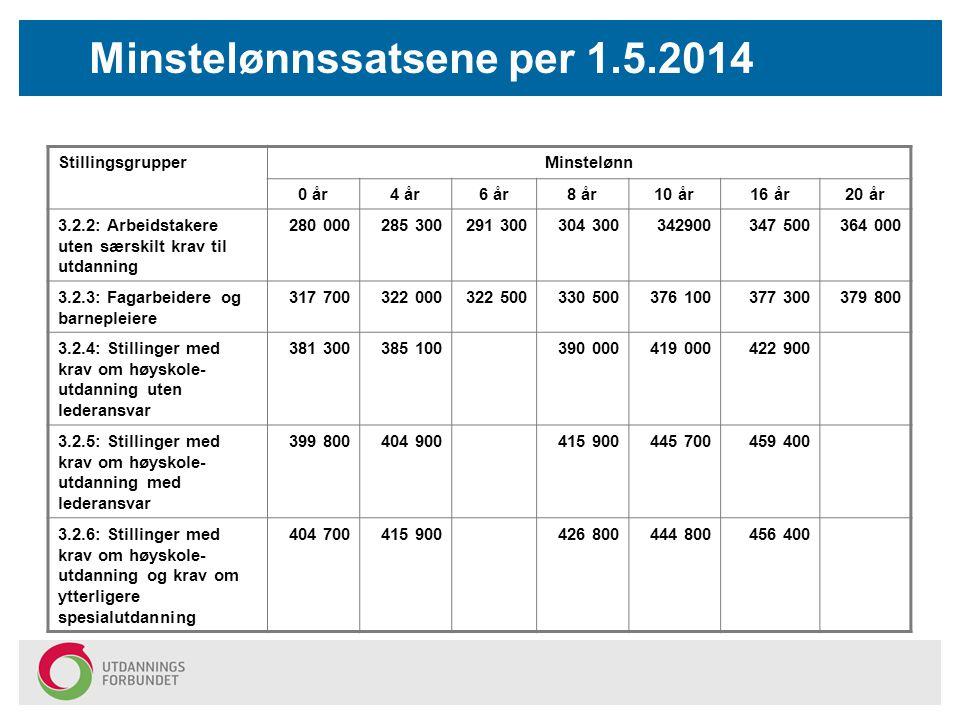 Minstelønnssatsene per 1.5.2014 StillingsgrupperMinstelønn 0 år4 år6 år8 år10 år16 år20 år 3.2.2: Arbeidstakere uten særskilt krav til utdanning 280 0