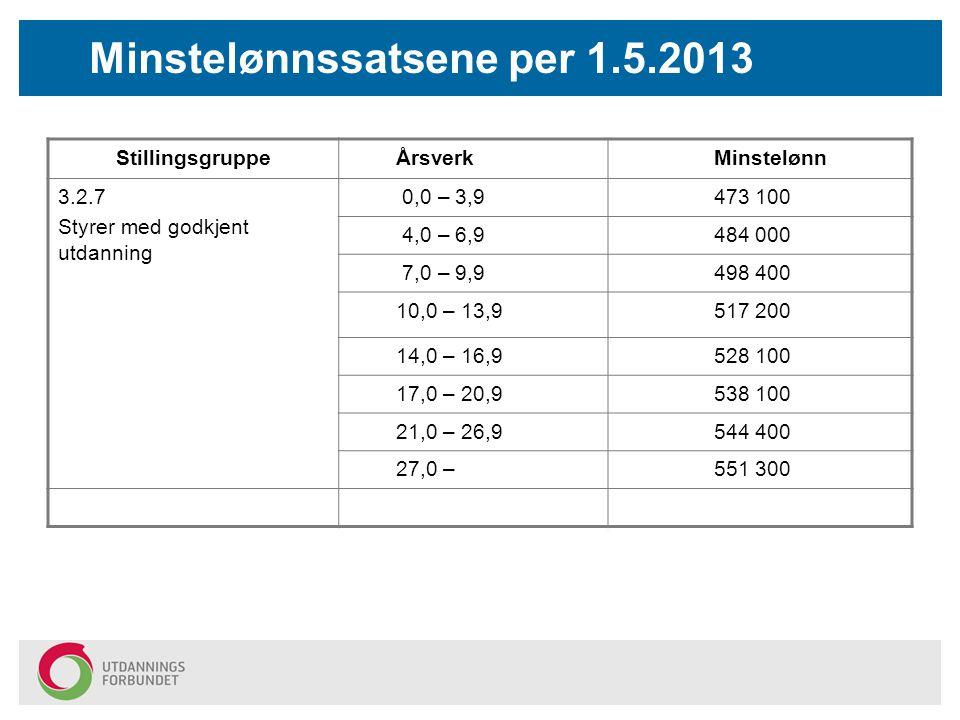 Minstelønnssatsene per 1.5.2013 StillingsgruppeÅrsverkMinstelønn 3.2.7 Styrer med godkjent utdanning 0,0 – 3,9473 100 4,0 – 6,9484 000 7,0 – 9,9498 40