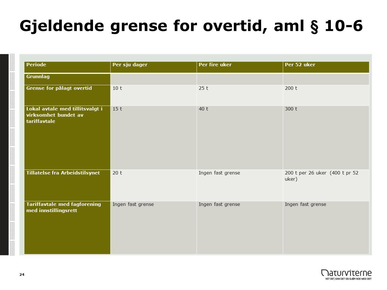 Gjeldende grense for overtid, aml § 10-6 PeriodePer sju dagerPer fire ukerPer 52 uker Grunnlag Grense for pålagt overtid10 t25 t200 t Lokal avtale med