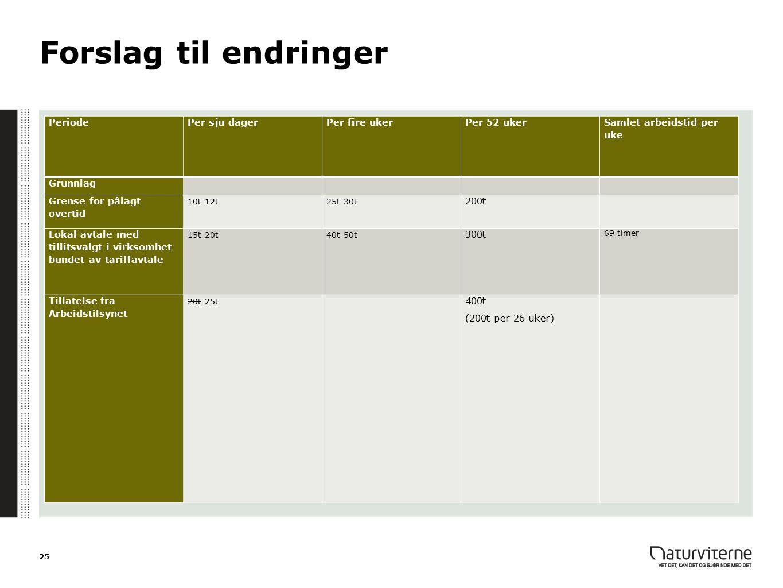 Forslag til endringer PeriodePer sju dagerPer fire ukerPer 52 uker Samlet arbeidstid per uke Grunnlag Grense for pålagt overtid 10t 12t25t 30t 200t Lo