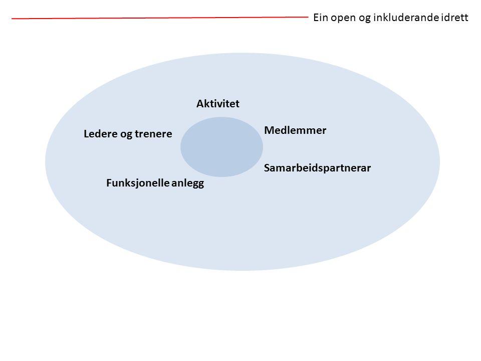 Medlemmer Samarbeidspartnerar Funksjonelle anlegg Ledere og trenere Ein open og inkluderande idrett Aktivitet