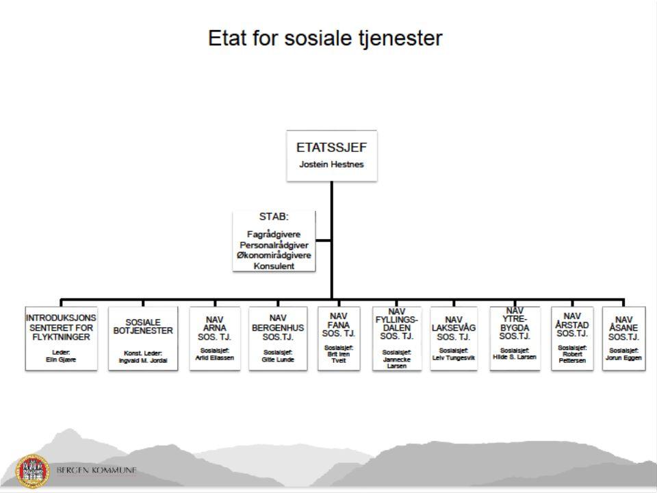 Etatens organisering og tjenester Etatsledelse 10 resultatenheter, –8 Nav-kontor –Introduksjonssenteret for flyktininger –Sosiale botjenester –Antall ansatte på tjenestestedene: ca 600