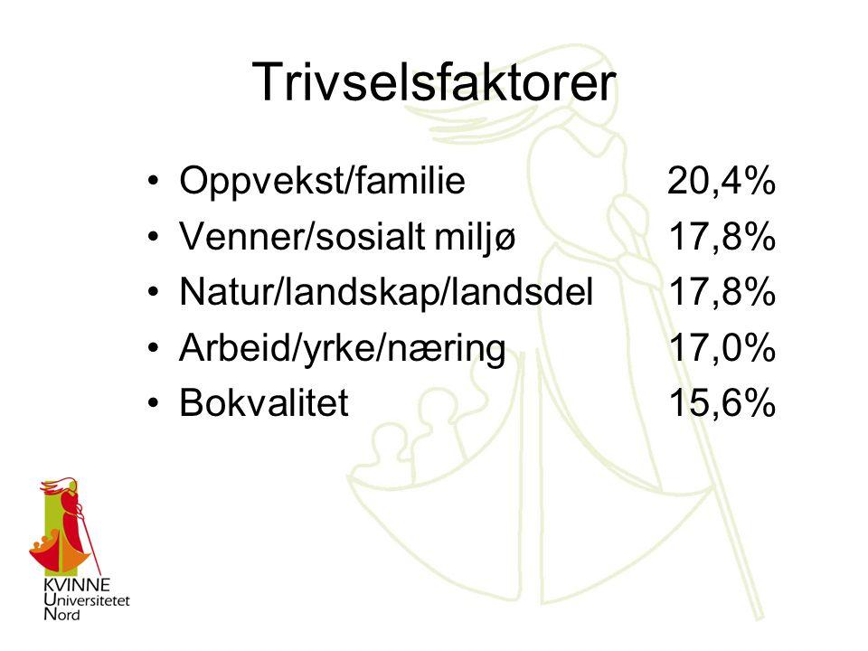 Trivselsfaktorer Oppvekst/familie 20,4% Venner/sosialt miljø17,8% Natur/landskap/landsdel17,8% Arbeid/yrke/næring17,0% Bokvalitet15,6%