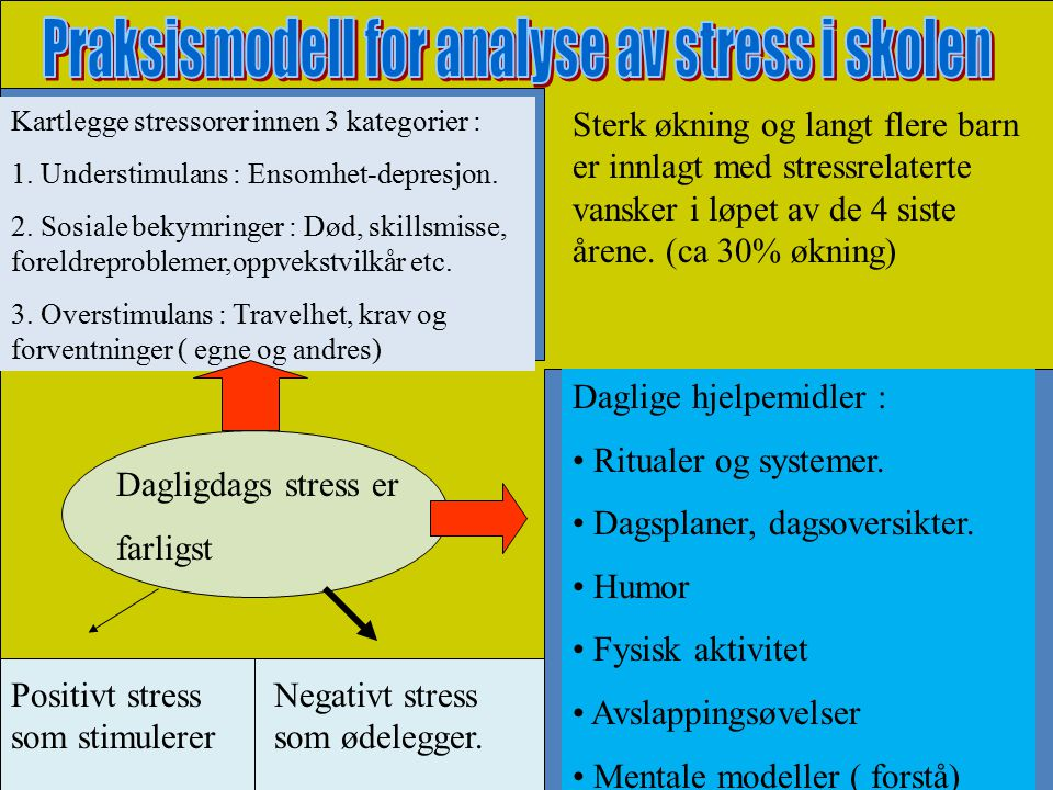 Dagligdags stress er farligst Kartlegge stressorer innen 3 kategorier : 1. Understimulans : Ensomhet-depresjon. 2. Sosiale bekymringer : Død, skillsmi