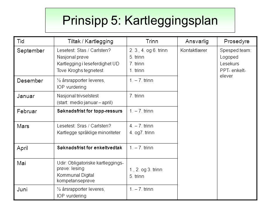 Prinsipp 5: Kartleggingsplan TidTiltak / KartleggingTrinnAnsvarligProsedyre September Lesetest: Stas / Carlsten.