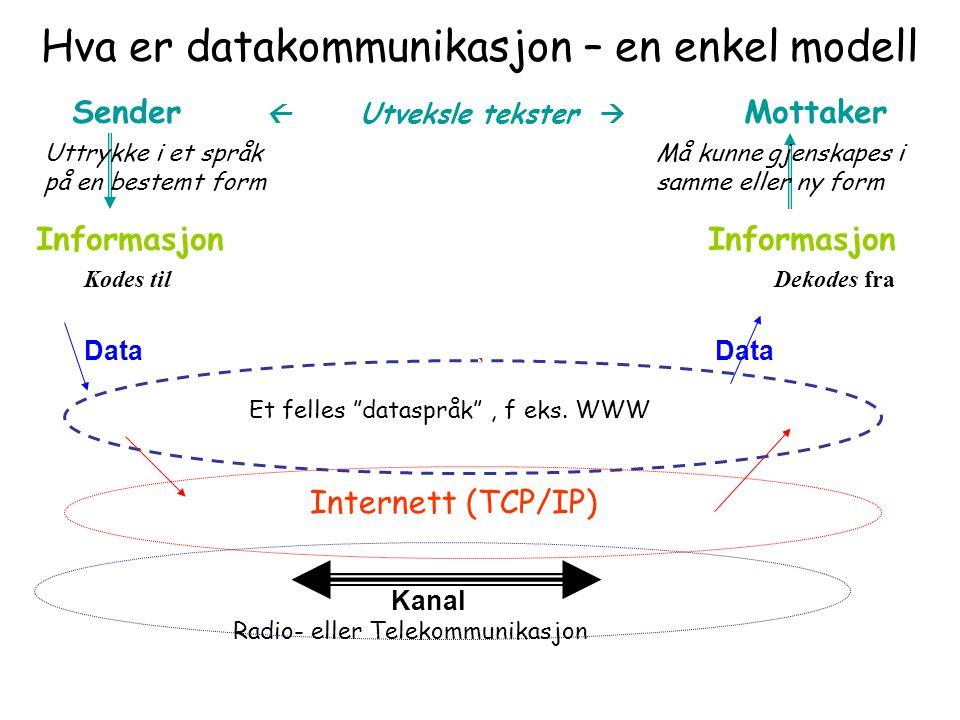 Hva er datakommunikasjon – en enkel modell Sender  Utveksle tekster  Mottaker Informasjon Kodes til Dekodes fra Data Et felles dataspråk , f eks.