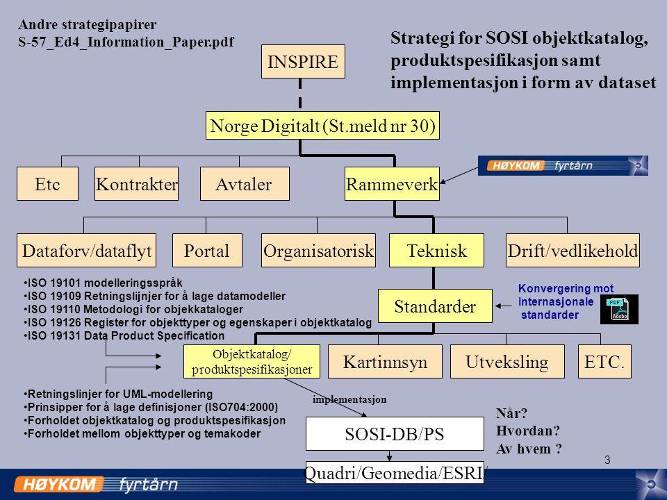 3 INSPIRE Norge Digitalt (St.meld nr 30) Kartinnsyn EtcAvtaler TekniskDrift/vedlikehold Rammeverk Dataforv/dataflyt Utveksling Objektkatalog/ produktspesifikasjoner Standarder ETC.