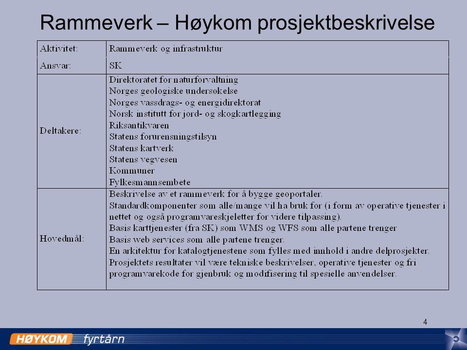 4 Rammeverk – Høykom prosjektbeskrivelse