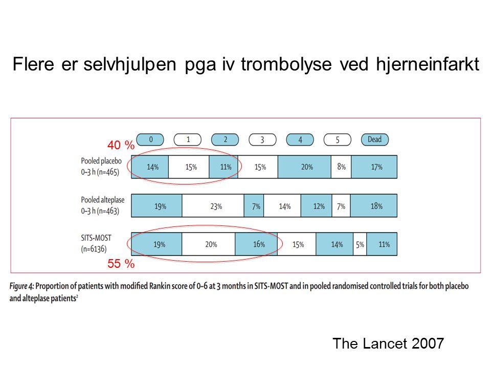 Flere er selvhjulpen pga iv trombolyse ved hjerneinfarkt The Lancet 2007 55 % 40 %