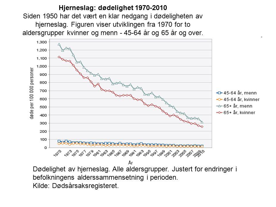 Hjerneslag: dødelighet 1970-2010 Siden 1950 har det vært en klar nedgang i dødeligheten av hjerneslag. Figuren viser utviklingen fra 1970 for to alder