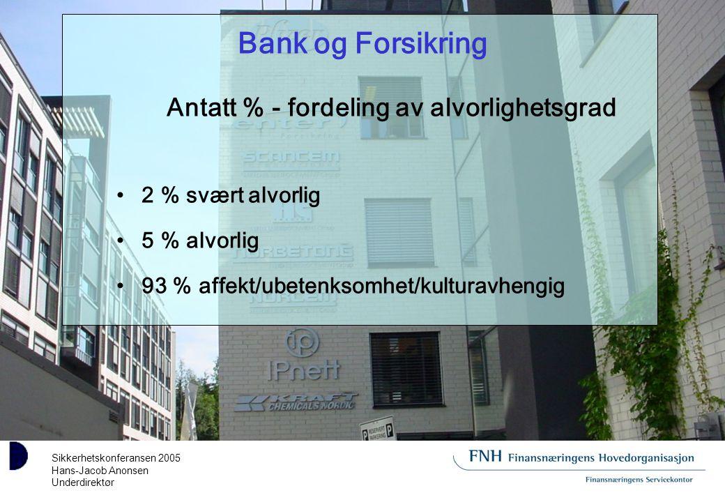 Sikkerhetskonferansen 2005 Hans-Jacob Anonsen Underdirektør Bank og Forsikring Antatt % - fordeling av alvorlighetsgrad 2 % svært alvorlig 5 % alvorlig 93 % affekt/ubetenksomhet/kulturavhengig