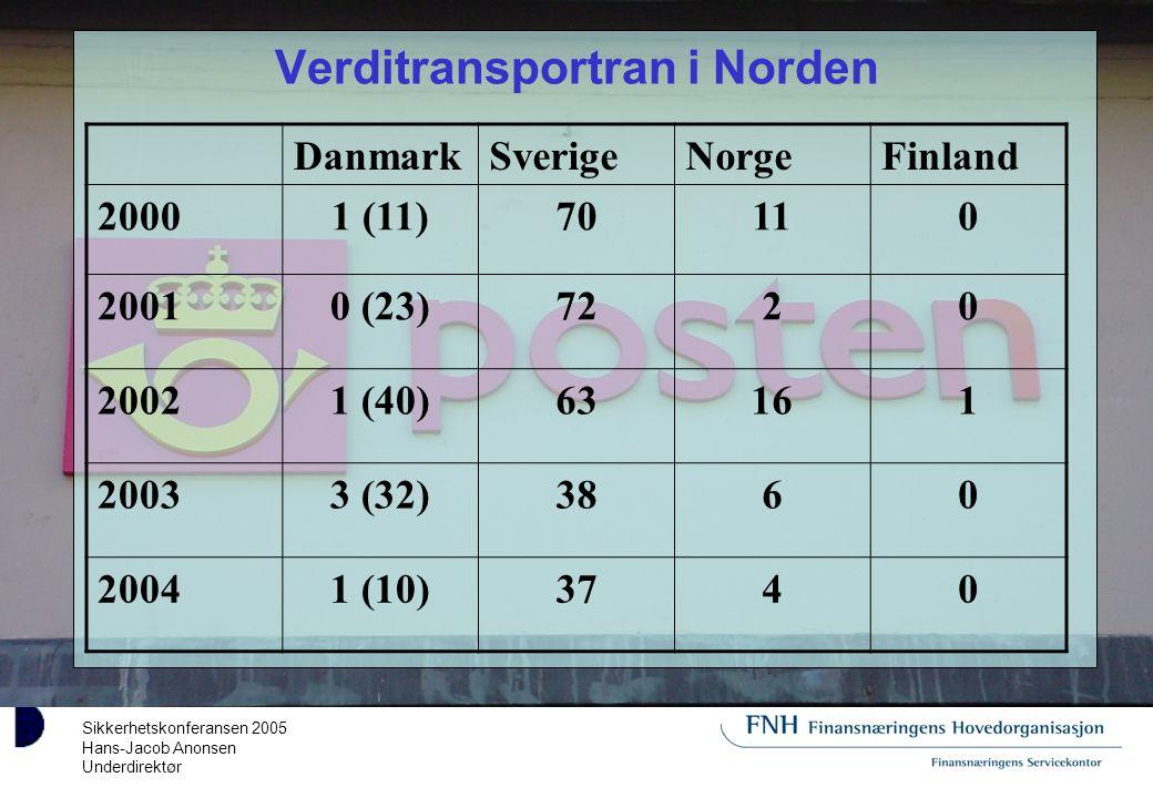 Sikkerhetskonferansen 2005 Hans-Jacob Anonsen Underdirektør Verditransportran i Norden DanmarkSverigeNorgeFinland 20001 (11)70110 20010 (23)7220 20021 (40)63161 20033 (32)3860 20041 (10)3740