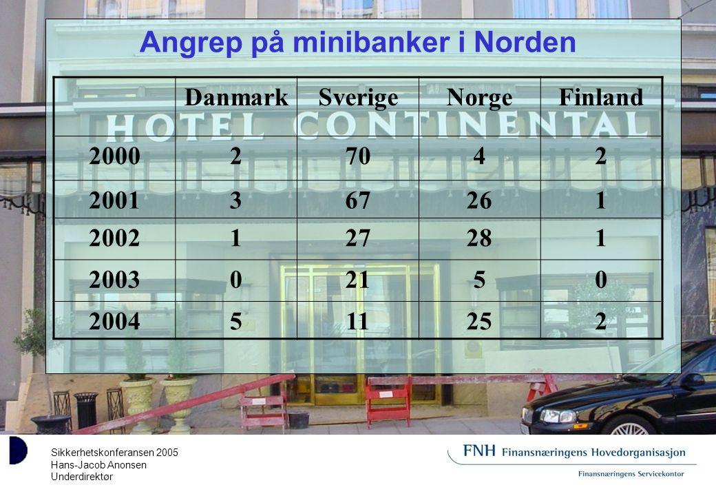 Sikkerhetskonferansen 2005 Hans-Jacob Anonsen Underdirektør Angrep på minibanker i Norden DanmarkSverigeNorgeFinland 200027042 2001367261 2002127281 200302150 2004511252