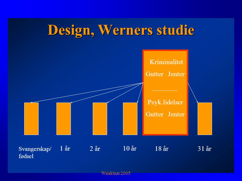 Design, Werners studie Svangerskap/ fødsel 1 år 2 år 10 år 18 år31 år Kriminalitet Gutter Jenter Psyk.lidelser Gutter Jenter Waaktaar 2005