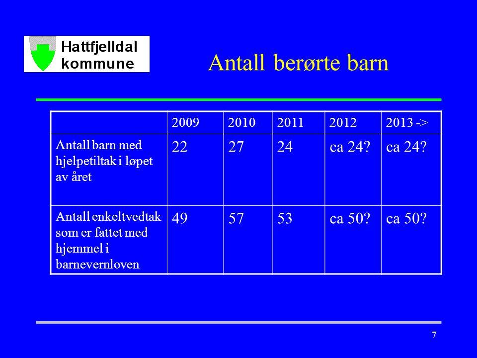 7 Antall berørte barn 20092010201120122013 -> Antall barn med hjelpetiltak i løpet av året 222724ca 24.