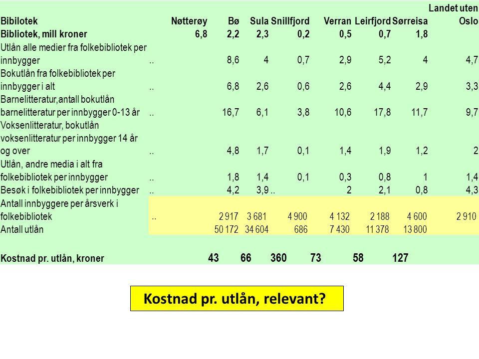 BibilotekNøtterøyBøSulaSnillfjordVerranLeirfjordSørreisa Landet uten Oslo Bibliotek, mill kroner6,82,22,30,20,50,71,8 Utlån alle medier fra folkebibli