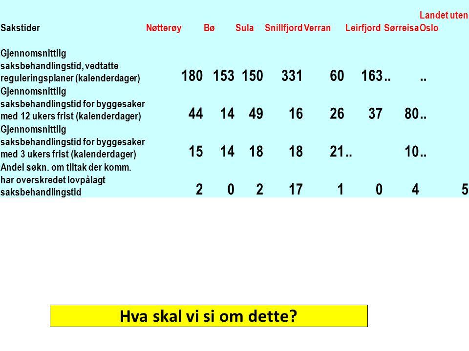 SakstiderNøtterøyBøSulaSnillfjordVerranLeirfjordSørreisa Landet uten Oslo Gjennomsnittlig saksbehandlingstid, vedtatte reguleringsplaner (kalenderdage