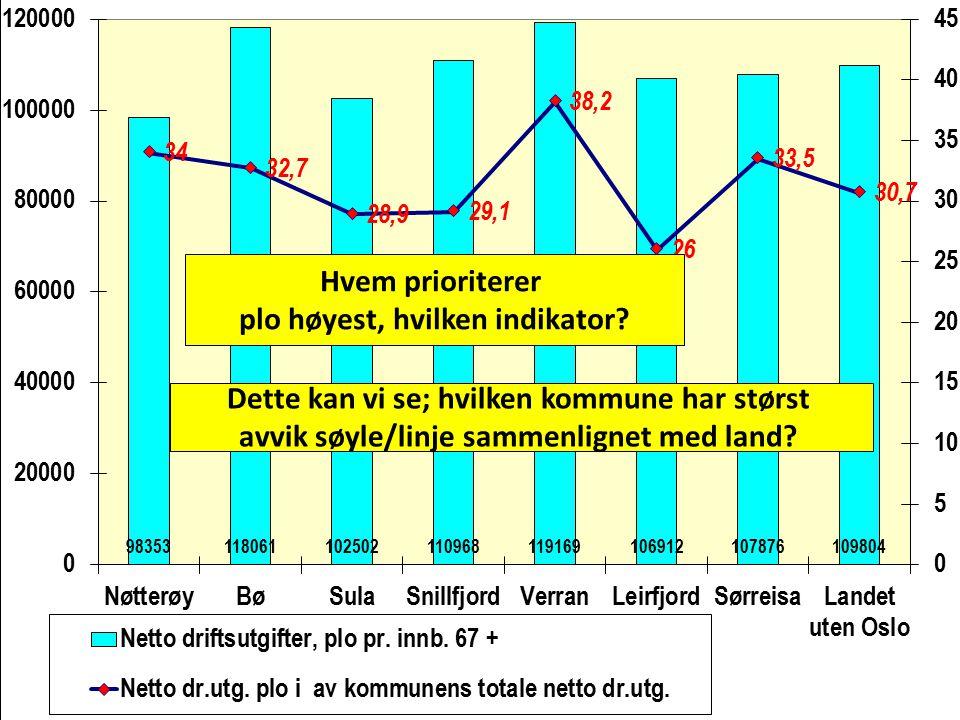 Hvem prioriterer plo høyest, hvilken indikator? Dette kan vi se; hvilken kommune har størst avvik søyle/linje sammenlignet med land?