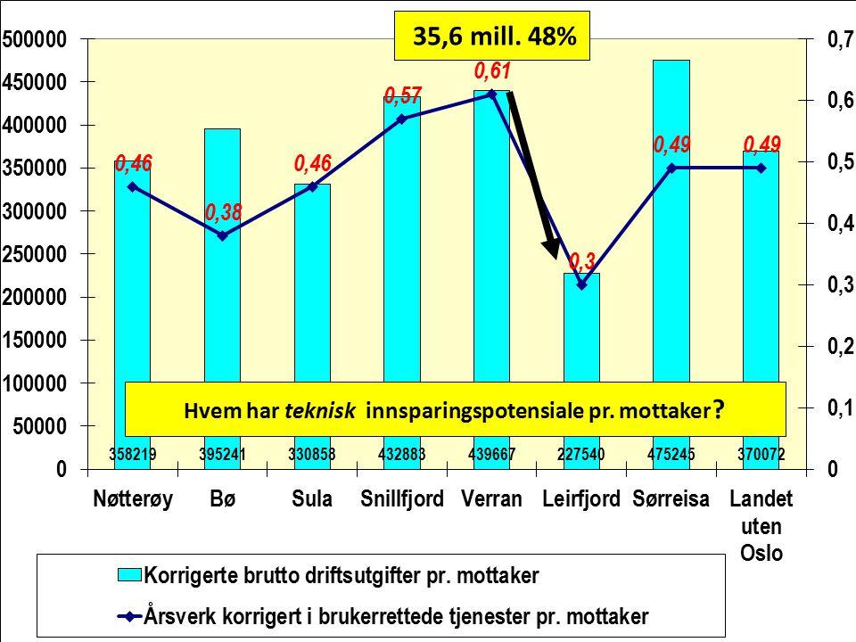 Hvem har teknisk innsparingspotensiale pr. mottaker ? 35,6 mill. 48%