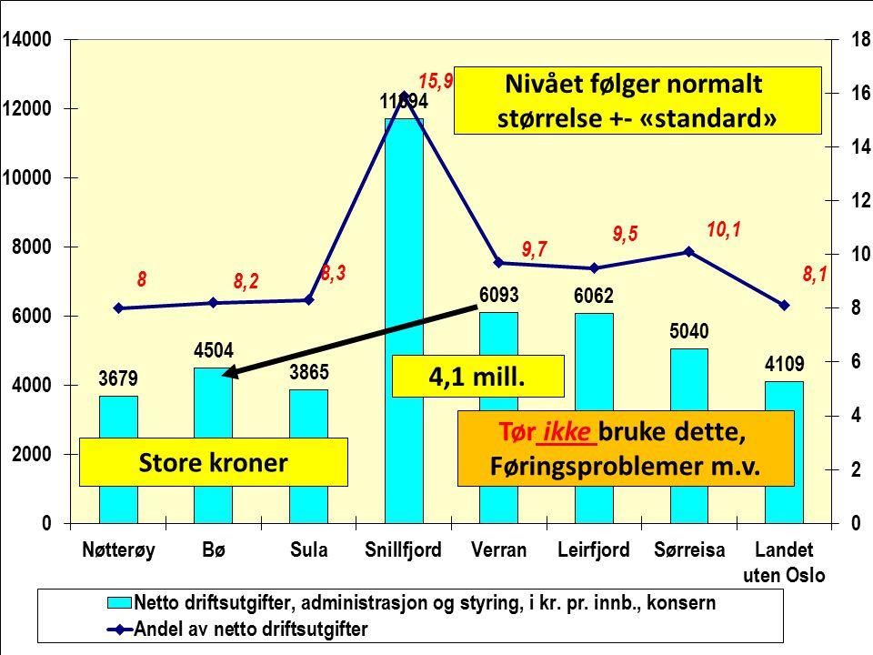 Store kroner Tør ikke bruke dette, Føringsproblemer m.v. Nivået følger normalt størrelse +- «standard» 4,1 mill.