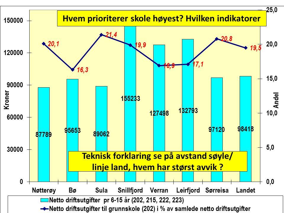 Hvem prioriterer skole høyest? Hvilken indikatorer Teknisk forklaring se på avstand søyle/ linje land, hvem har størst avvik ?