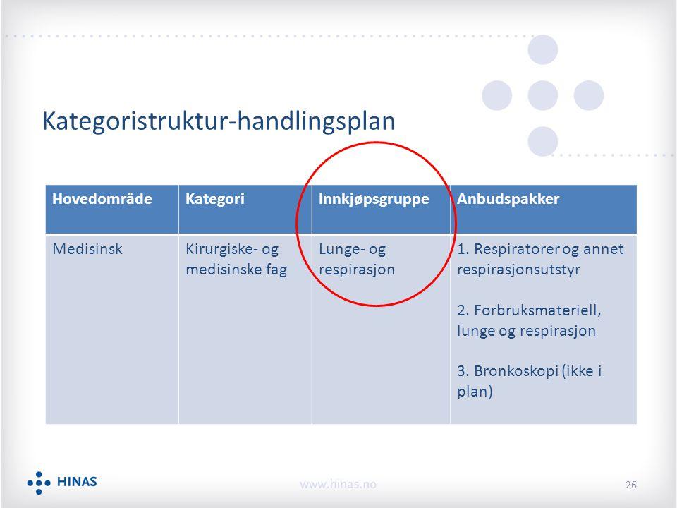 Kategoristruktur-handlingsplan HovedområdeKategoriInnkjøpsgruppeAnbudspakker MedisinskKirurgiske- og medisinske fag Lunge- og respirasjon 1.