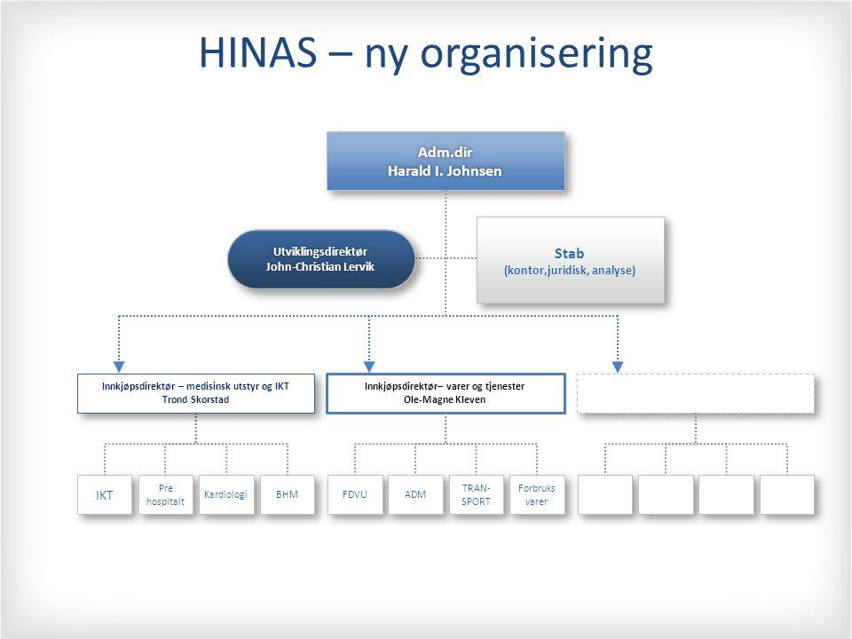 HINAS – ny organisering Adm.dir Harald I.JohnsenHarald I.