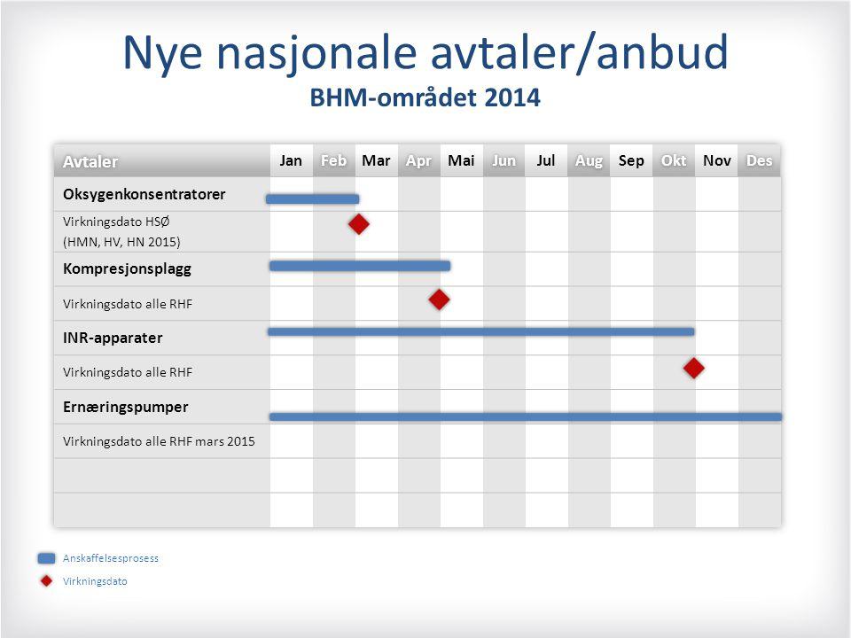 Nye nasjonale avtaler/anbud BHM-området 2014 Anskaffelsesprosess Virkningsdato