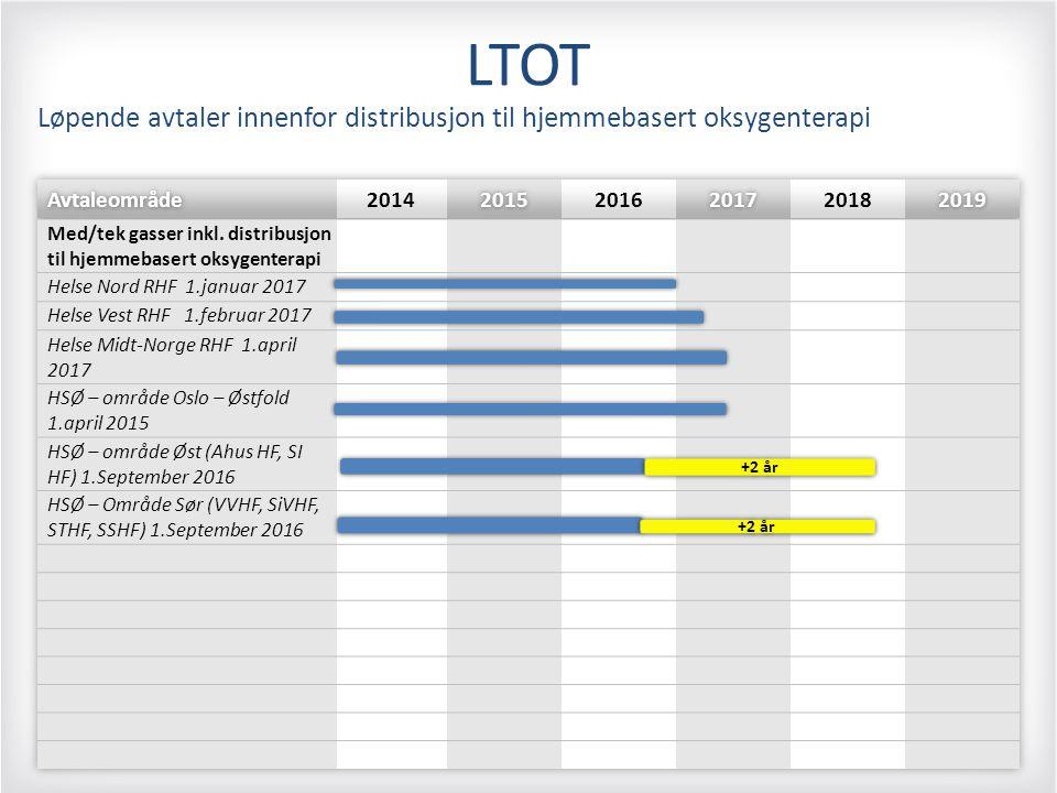 LTOT Løpende avtaler innenfor distribusjon til hjemmebasert oksygenterapi +2 år