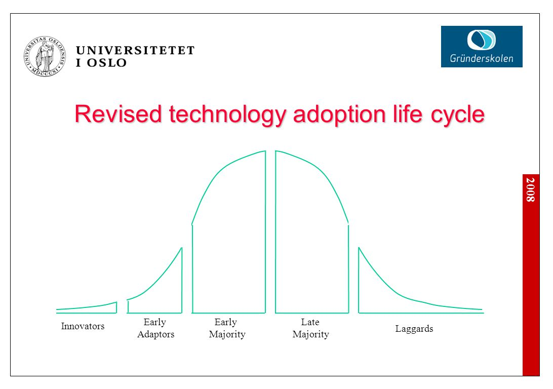2008 Revised technology adoption life cycle Innovators Early Adaptors Early Majority Late Majority Laggards