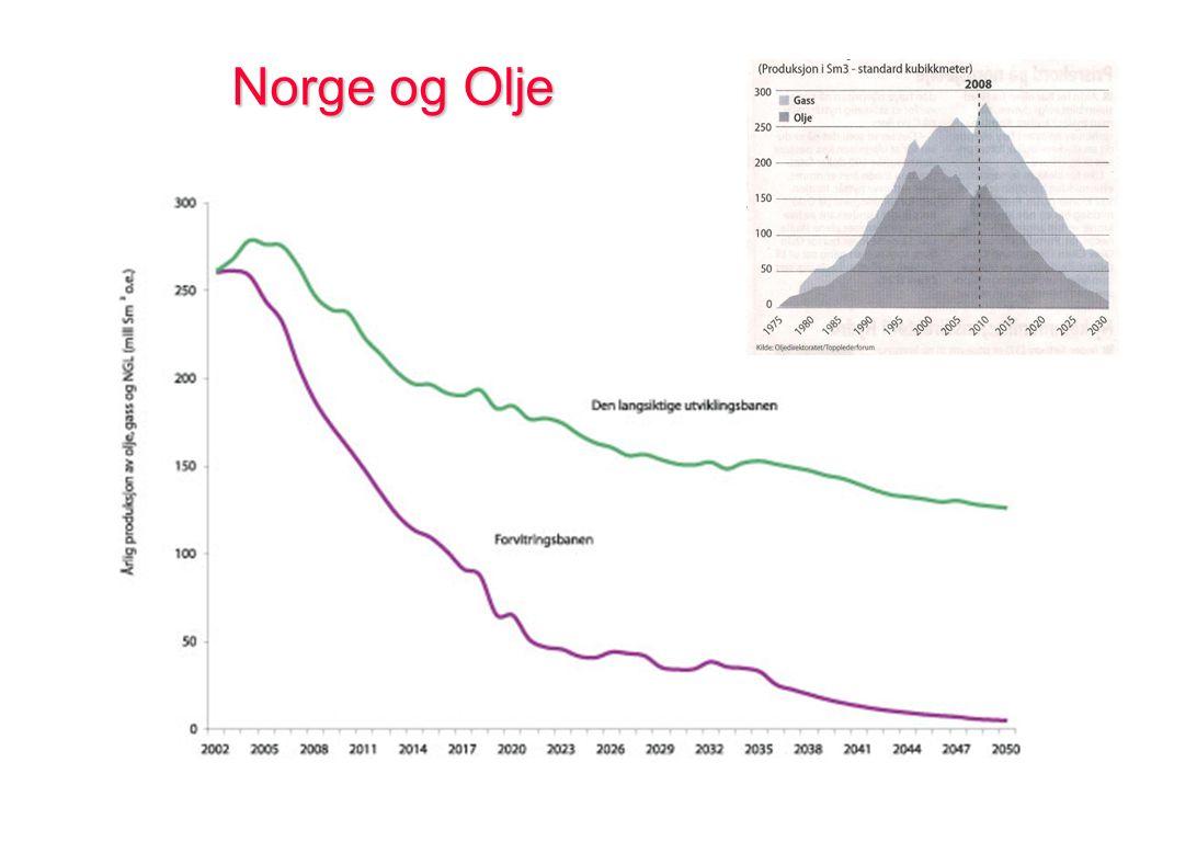 Norge og Olje