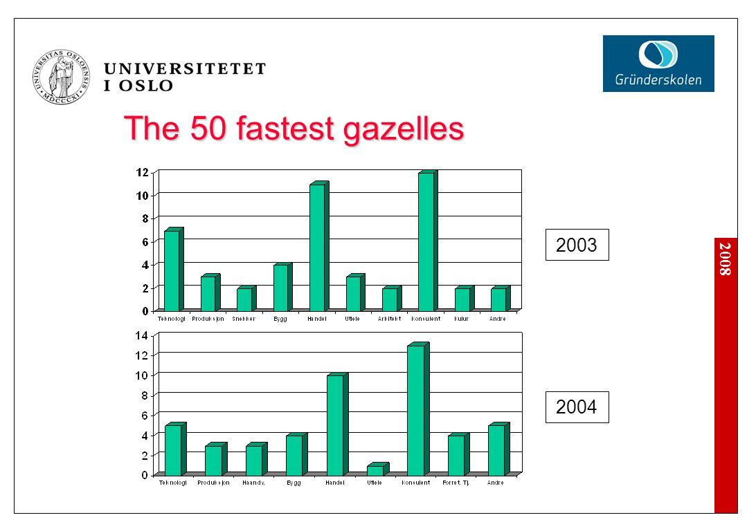 2008 The 50 fastest gazelles 2005 2006