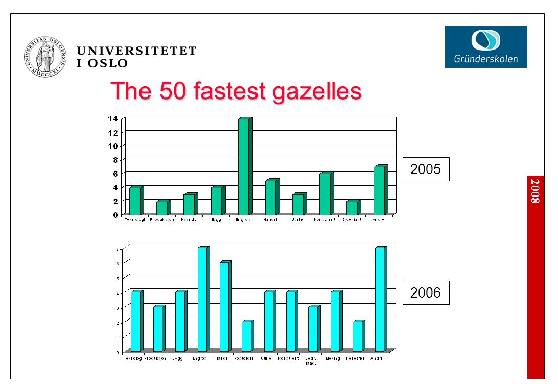 2008 The fastest gazelles 2007 Including top two in each county
