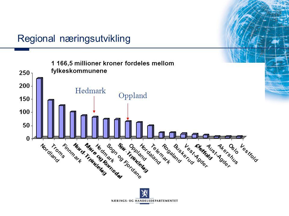 Regional næringsutvikling 1 166,5 millioner kroner fordeles mellom fylkeskommunene Oppland Hedmark