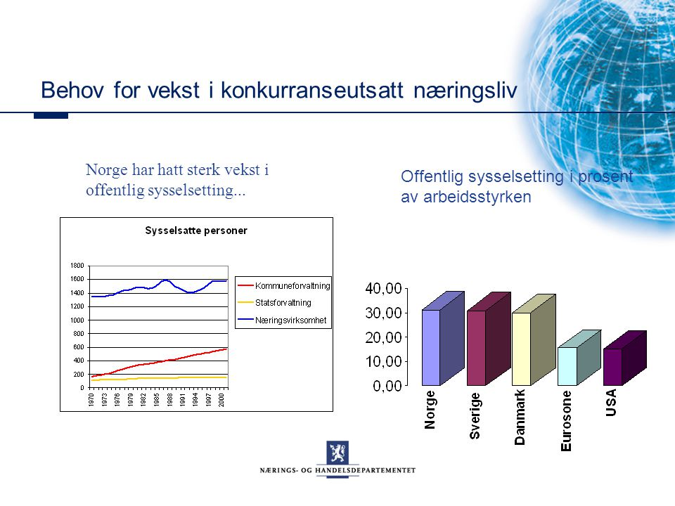 Behov for vekst i konkurranseutsatt næringsliv Norge har hatt sterk vekst i offentlig sysselsetting... Offentlig sysselsetting i prosent av arbeidssty
