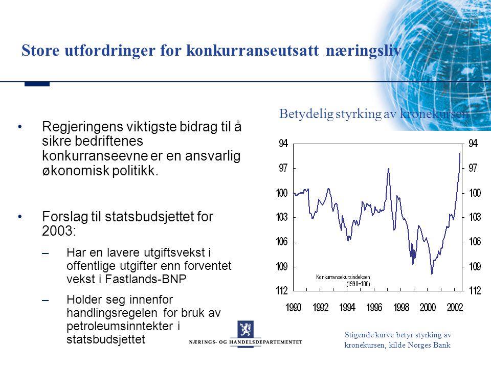 Lav utgiftsvekst Kilde: Finansdepartementet 19961997199819992000200120022003 -2 0 2 4 6 0 0 2 4 6 BNP for Fastlands-Norge Underliggende utgiftsvekst